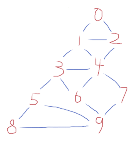 algorithm - Mgen - Finding all available shortest paths with